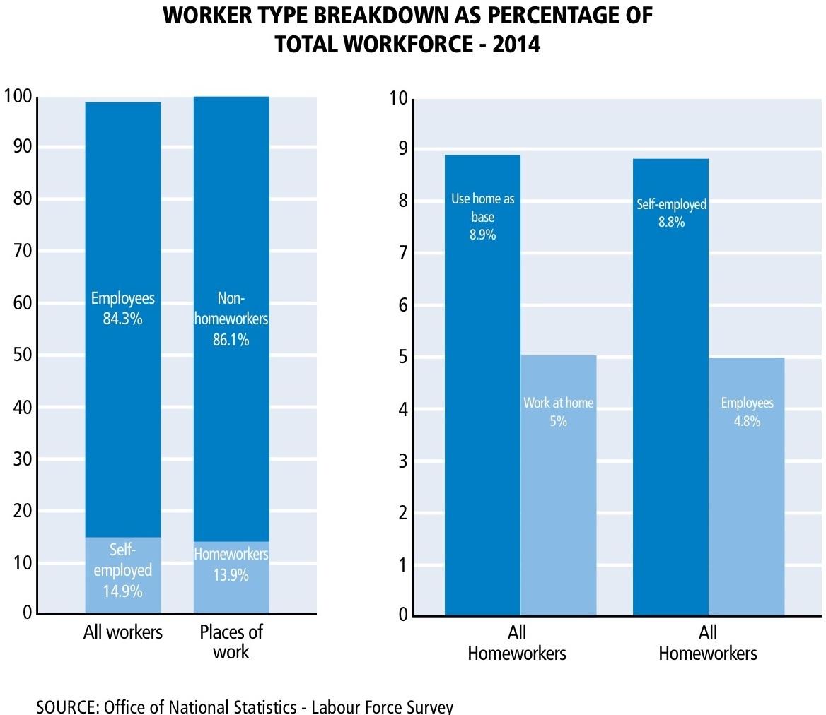 Worker Type Breakdown