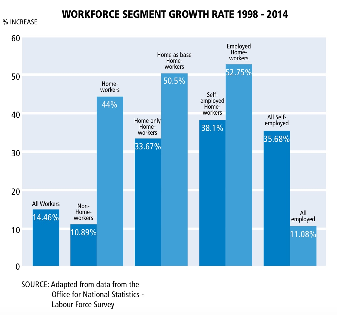 Workforce Segment Growth